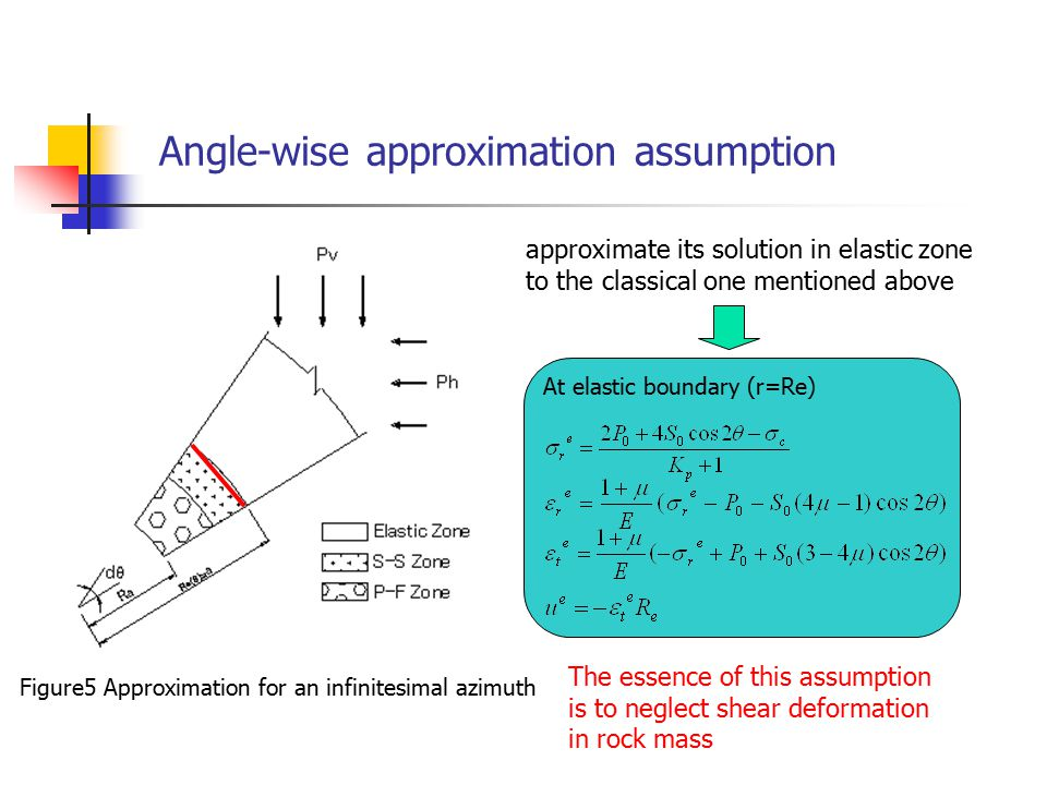 Angle-wise approximation assumption approximate its solution in elastic zone to the classical one mentioned above The essence of this assumption is to neglect shear deformation in rock mass Figure5 Approximation for an infinitesimal azimuth At elastic boundary (r=Re)