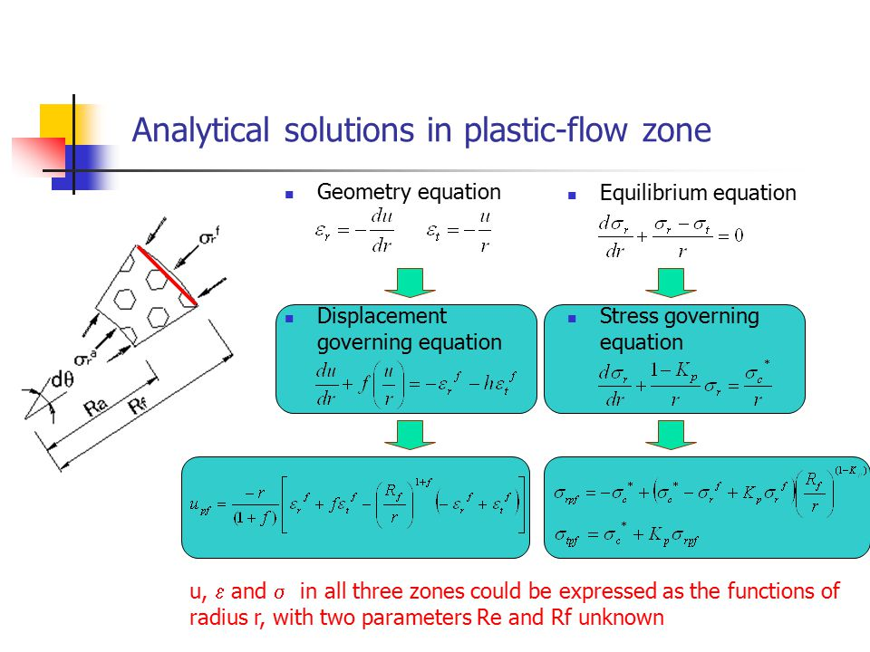 Analytical solutions in plastic-flow zone Displacement governing equation Stress governing equation u,  and  in all three zones could be expressed as the functions of radius r, with two parameters Re and Rf unknown Equilibrium equation Geometry equation