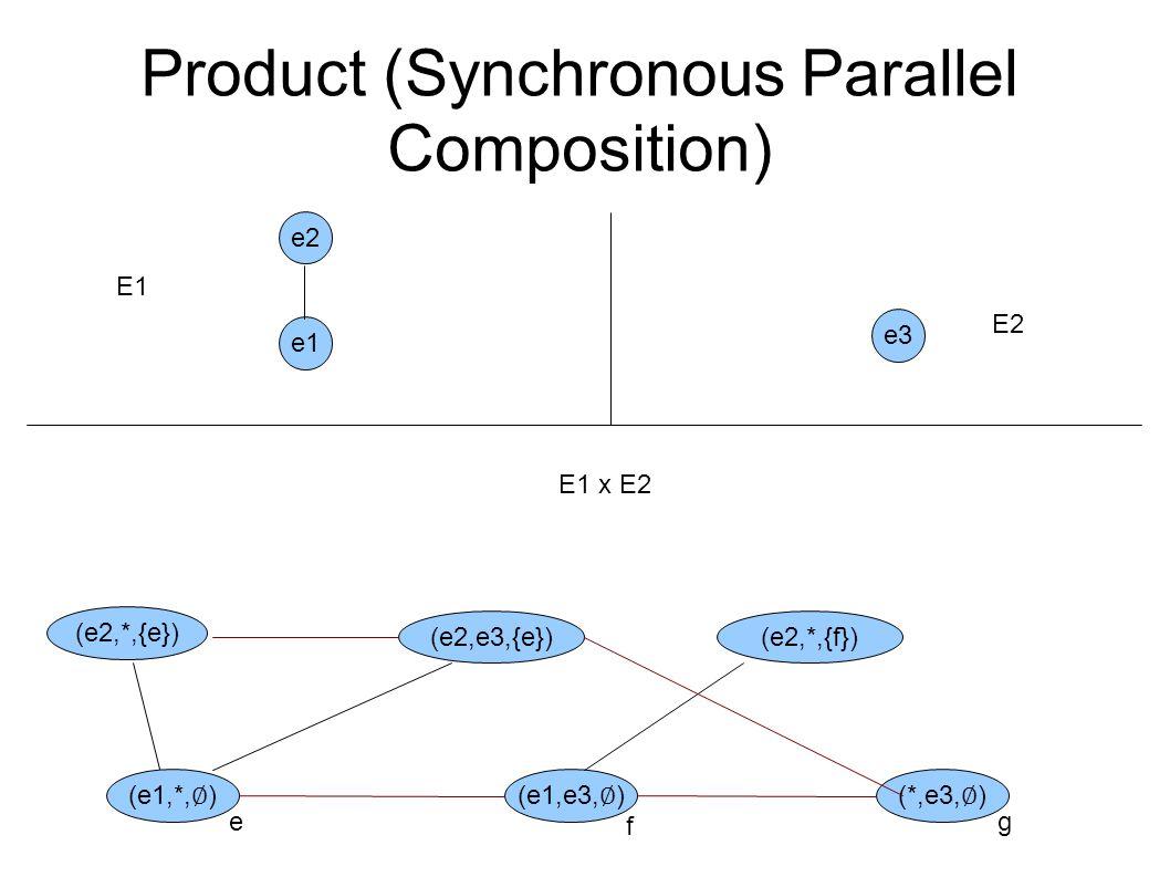 Product (Synchronous Parallel Composition) e1 e2 e3 E1 E2 (e1,*, ∅ )(e1,e3, ∅ )(*,e3, ∅ ) e f g (e2,*,{e}) (e2,e3,{e})(e2,*,{f}) E1 x E2