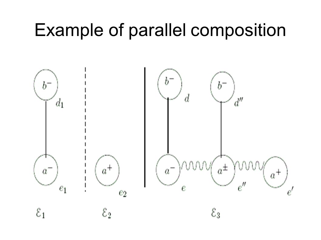 Example of parallel composition