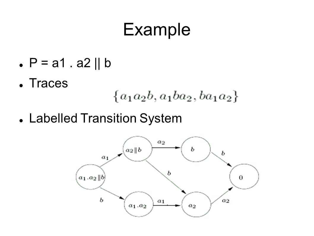 Example P = a1. a2 || b Traces Labelled Transition System