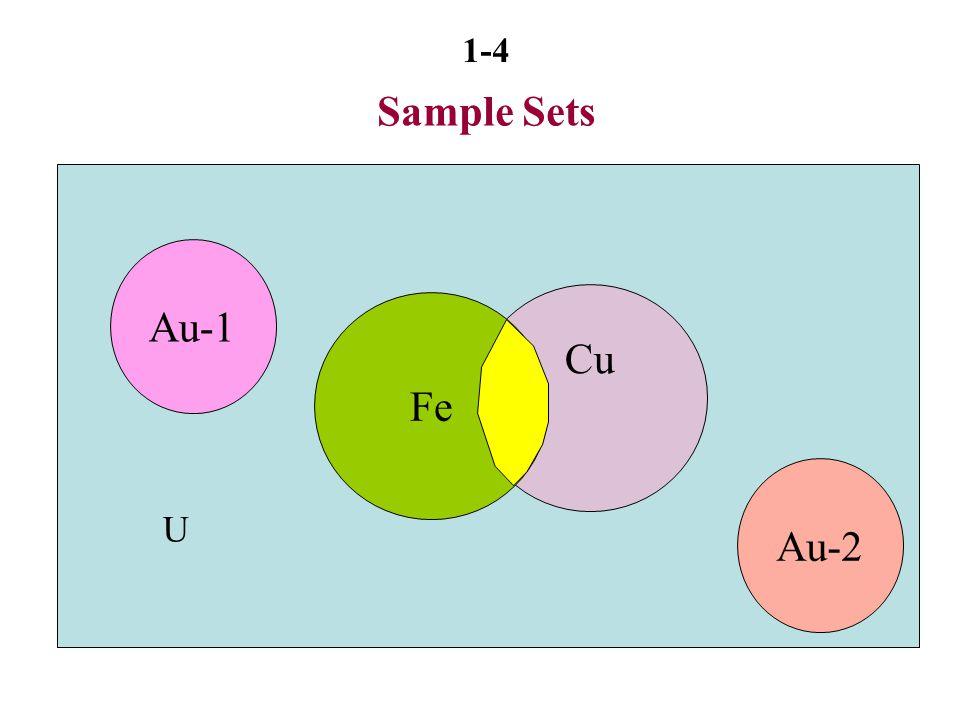 1-5 Set and Set Operations Universal set U = Total Acreage (rectangle) U  Au = Land contains Au (subset of U)  = An empty set Fe  Cu = Land contains iron or copper or both Fe  Cu = Land contains both iron and copper Complement of Cu (Cu'): U - Cu = Cu = Land not contain copper
