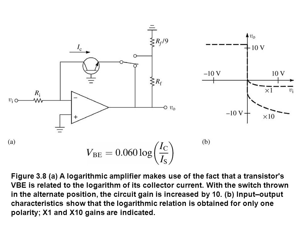 Figure 3.8 (a) A logarithmic amplifier makes use of the fact that a transistor's VBE is related to the logarithm of its collector current. With the sw