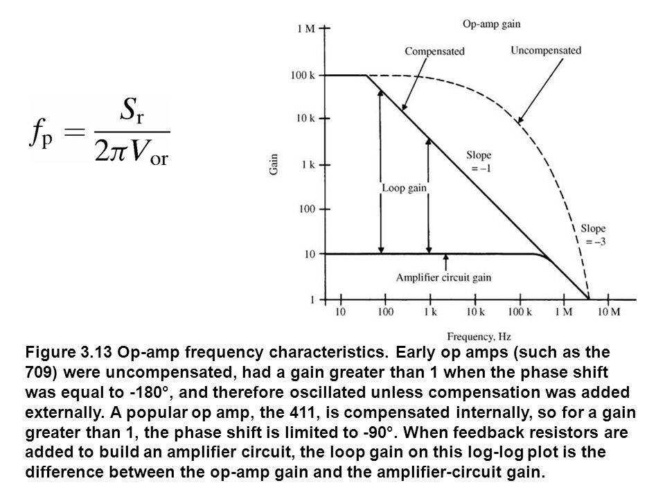 fig_03_13 Figure 3.13 Op-amp frequency characteristics. Early op amps (such as the 709) were uncompensated, had a gain greater than 1 when the phase s