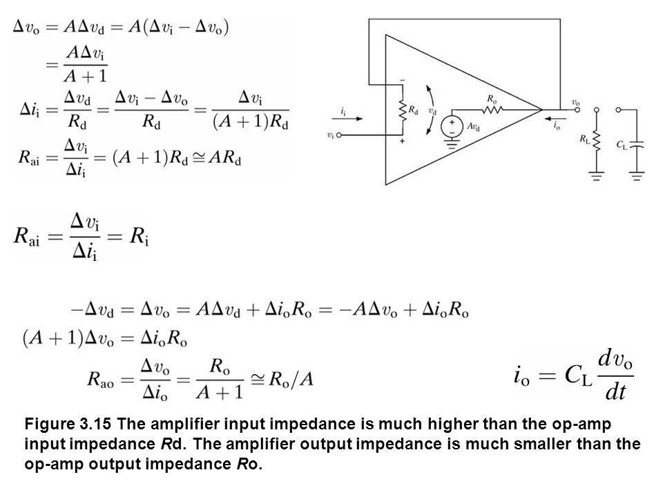 Figure 3.15 The amplifier input impedance is much higher than the op-amp input impedance Rd. The amplifier output impedance is much smaller than the o