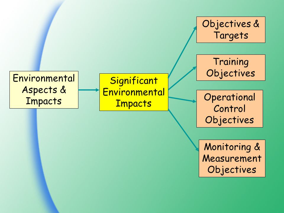 Environmental Aspects & Impacts Significant Environmental Impacts Objectives & Targets Training Objectives Operational Control Objectives Monitoring & Measurement Objectives