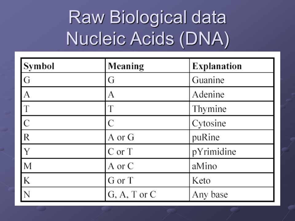 Raw Biological data Nucleic Acids (DNA)