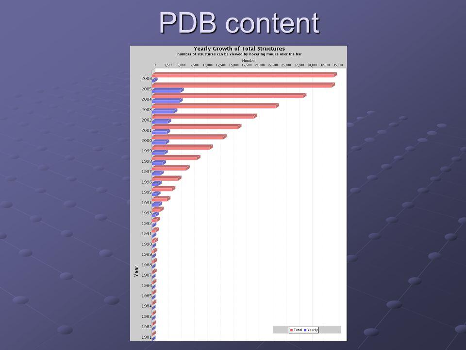 PDB content