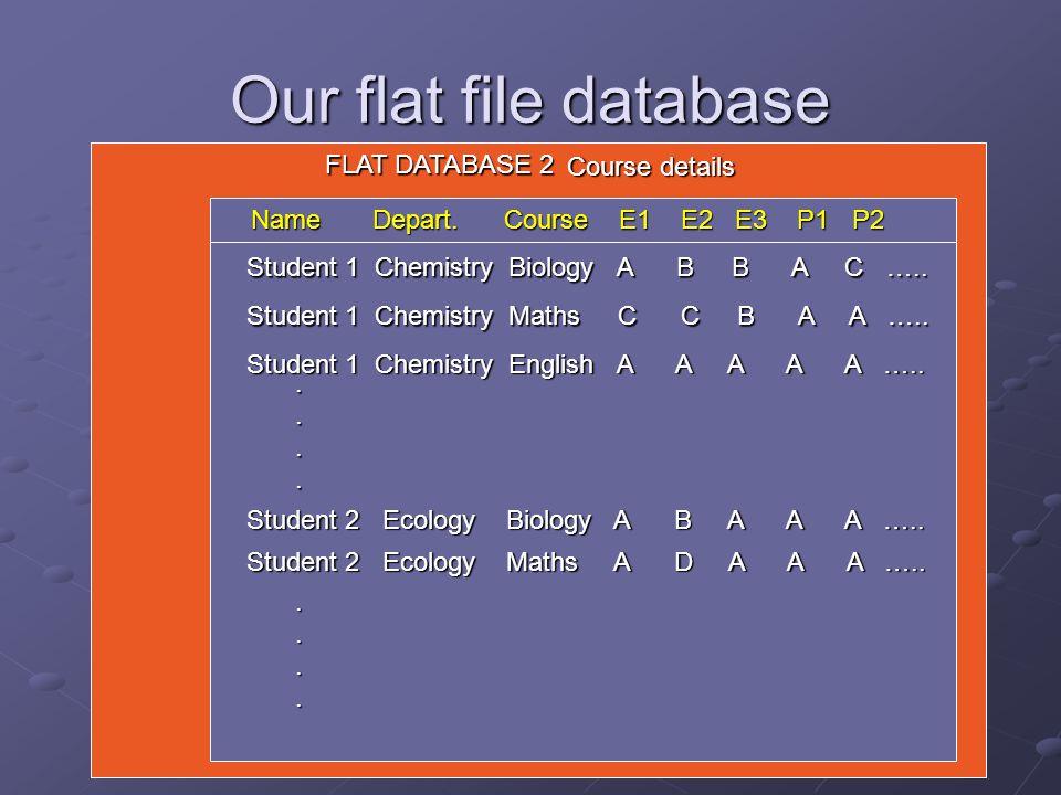Student 1 Chemistry Biology A B B A C ….. Student 2 Ecology Maths A D A A A …......
