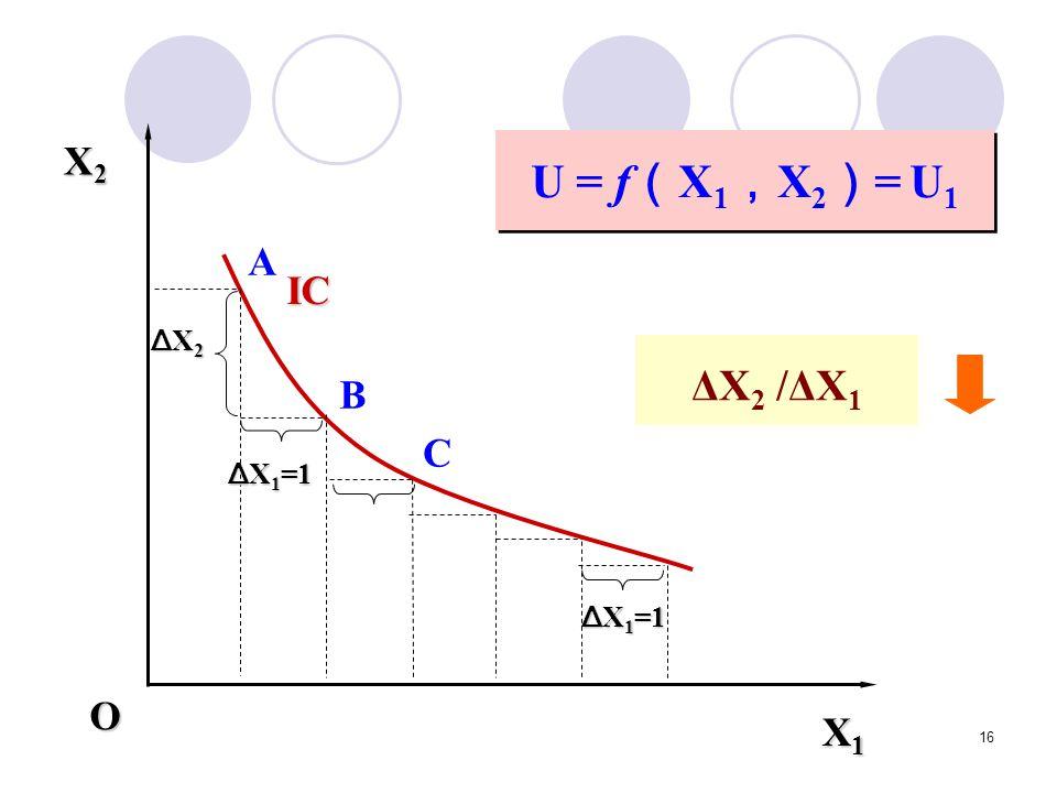 16 U = f ( X 1 , X 2 ) = U 1 X1X1X1X1 X2X2X2X2 Δ X 1 =1 ΔX2ΔX2ΔX2ΔX2 O IC A B C ΔX 2 /ΔX 1