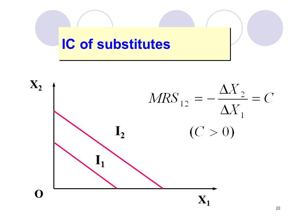 20 IC of substitutes X1X1X1X1 X2X2X2X2 I2I2I2I2 I1I1I1I1 O