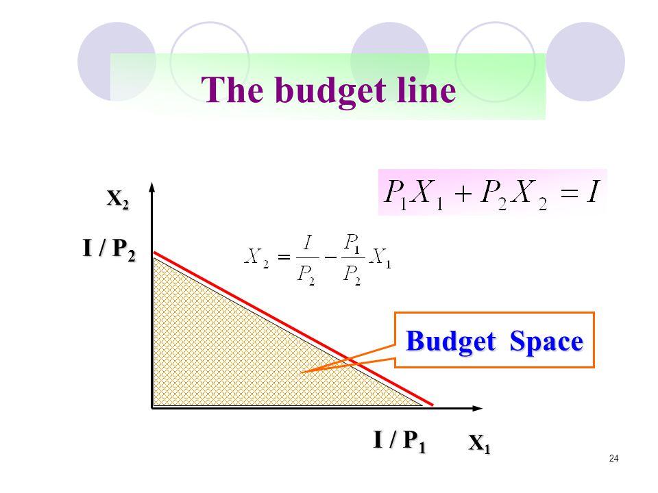 24 X1X1X1X1 X2X2X2X2 I / P 2 I / P 1 Budget Space The budget line