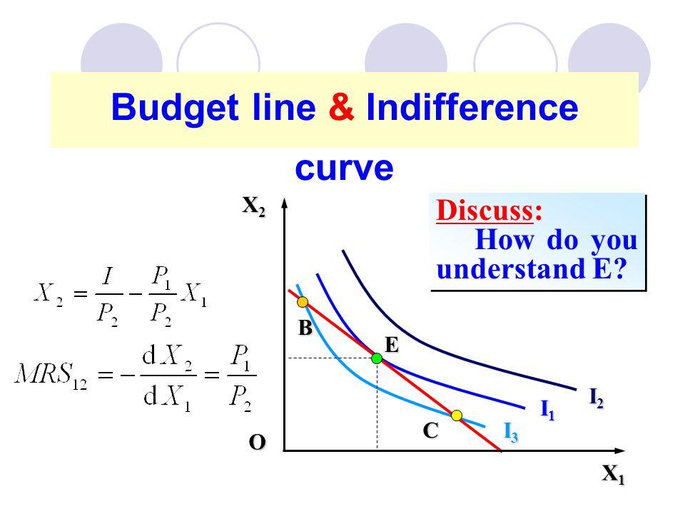 30 Budget line & Indifference curve I1I1I1I1 I2I2I2I2 I3I3I3I3 E Discuss: How do you understand E? Discuss: How do you understand E? B C X1X1X1X1 X2X2
