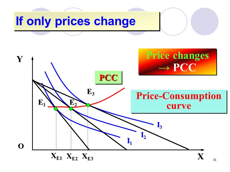 36 If only prices change PCCPCC Price-Consumption curve Price changes → PCC XYO I2I2I2I2 I3I3I3I3 I1I1I1I1 E2E2E2E2 E3E3E3E3 E1E1E1E1 X E1 X E2 X E3