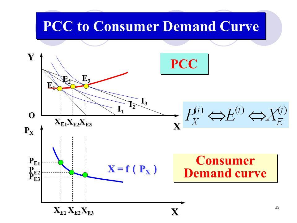 39 PCC Consumer Demand curve PCC to Consumer Demand Curve XYO I2I2I2I2 I3I3I3I3 I1I1I1I1 E2E2E2E2 E3E3E3E3 E1E1E1E1 X E1 X E2 X E3 X PXPXPXPX X E1 X E
