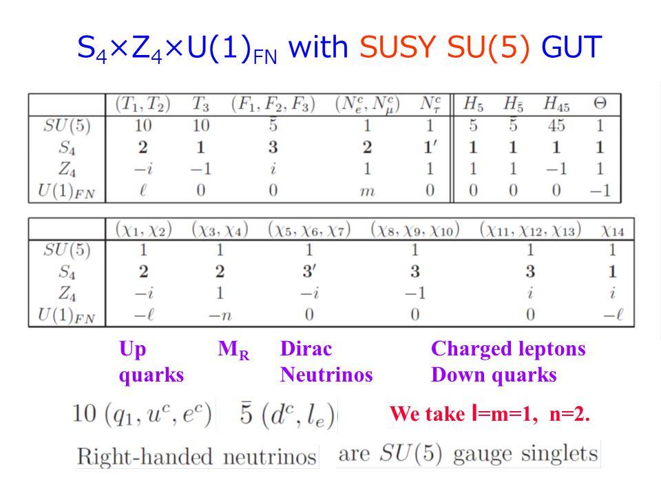 Up quarks MRMR Dirac Neutrinos Charged leptons Down quarks We take l =m=1, n=2. S 4 ×Z 4 ×U(1) FN with SUSY SU(5) GUT