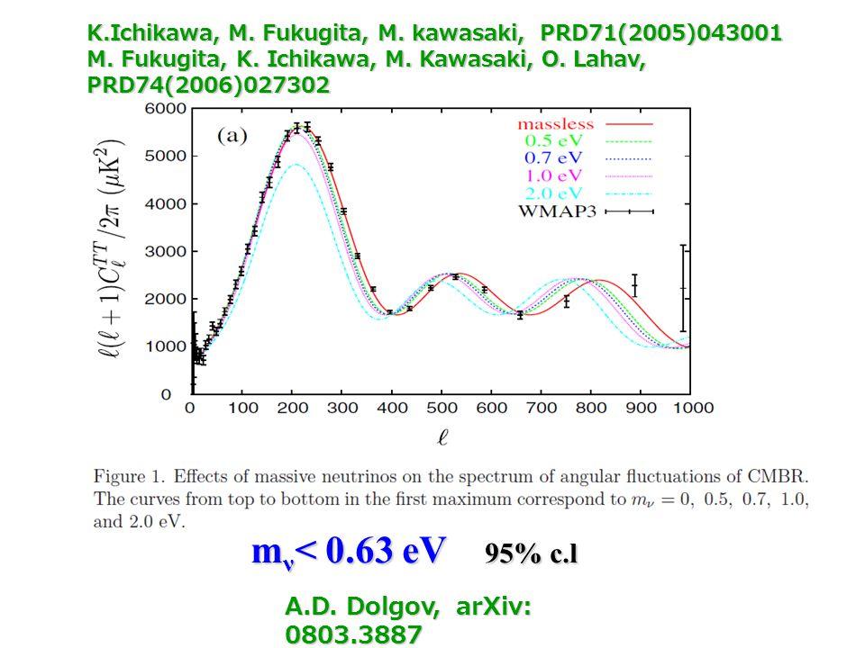 A.D. Dolgov, arXiv: 0803.3887 m ν < 0.63 eV 95% c.l K.Ichikawa, M. Fukugita, M. kawasaki, PRD71(2005)043001 M. Fukugita, K. Ichikawa, M. Kawasaki, O.