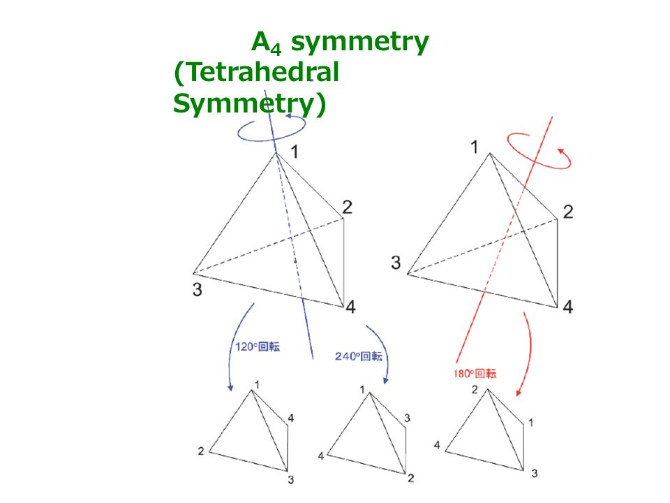 A 4 symmetry (Tetrahedral Symmetry) 65