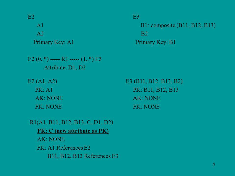 5 E2 E3 A1 B1: composite (B11, B12, B13) A2 B2 Primary Key: A1 Primary Key: B1 E2 (0..*) ----- R1 ----- (1..*) E3 Attribute: D1, D2 E2 (A1, A2) PK: A1 AK: NONE FK: NONE E3 (B11, B12, B13, B2) PK: B11, B12, B13 AK: NONE FK: NONE R1(A1, B11, B12, B13, C, D1, D2) PK: C (new attribute as PK) AK: NONE FK: A1 References E2 B11, B12, B13 References E3