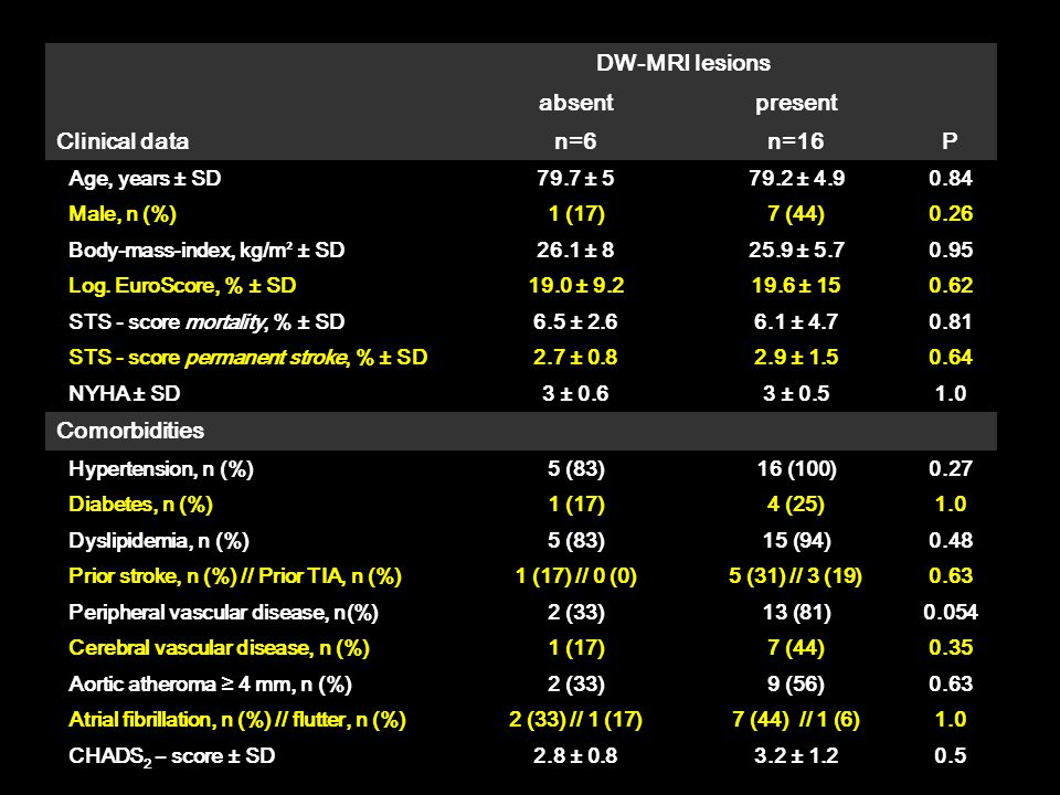 DW-MRI lesions absentpresent Clinical datan=6n=16P Age, years ± SD79.7 ± 579.2 ± 4.90.84 Male, n (%)1 (17)7 (44)0.26 Body-mass-index, kg/m ² ± SD26.1