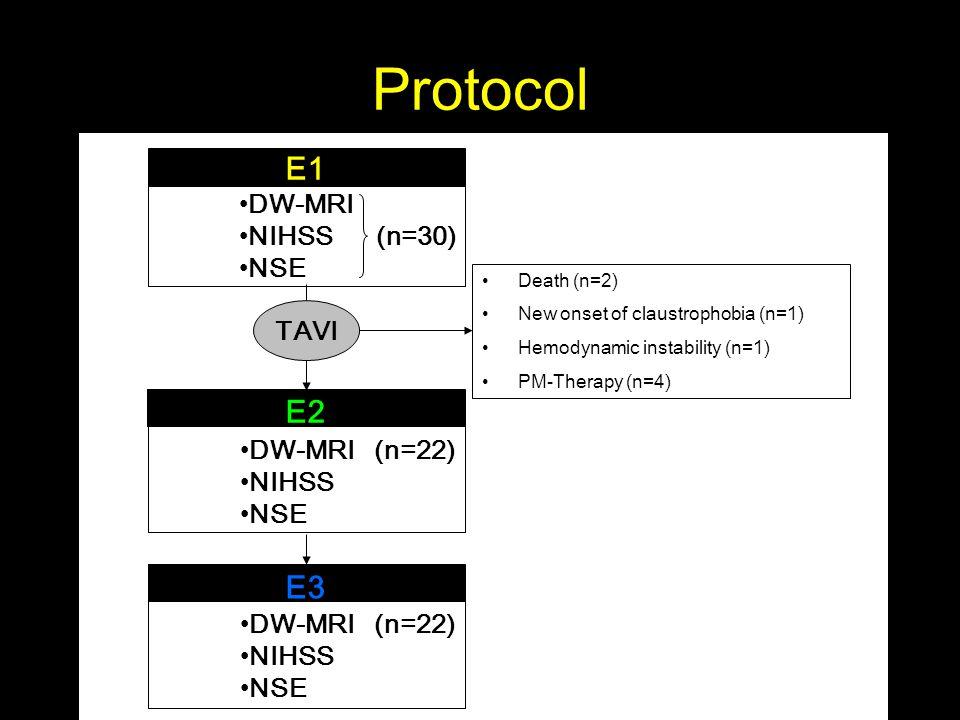Protocol E1 E2 E3 Death (n=2) New onset of claustrophobia (n=1) Hemodynamic instability (n=1) PM-Therapy (n=4) TAVI DW-MRI NIHSS (n=30) NSE DW-MRI (n=22) NIHSS NSE DW-MRI (n=22) NIHSS NSE