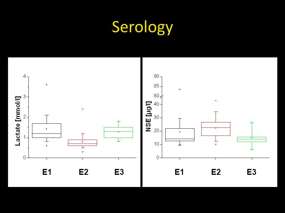Serology E1E2E3E1E2E3
