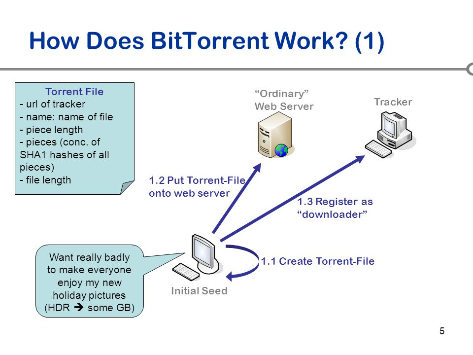 5 How Does BitTorrent Work? (1) Want really badly to make everyone enjoy my new holiday pictures (HDR  some GB) 1.2 Put Torrent-File onto web server