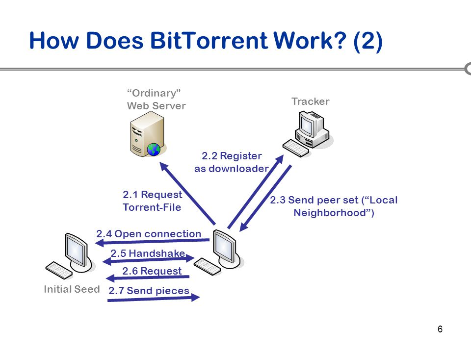 "6 How Does BitTorrent Work? (2) Initial Seed Tracker 2.1 Request Torrent-File ""Ordinary"" Web Server 2.3 Send peer set (""Local Neighborhood"") 2.2 Regis"