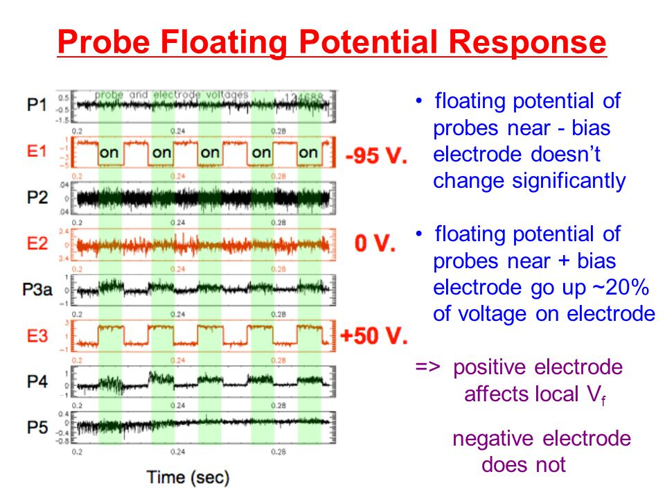 Probe Floating Potential Response floating potential of probes near - bias electrode doesn't change significantly floating potential of probes near + bias electrode go up ~20% of voltage on electrode => positive electrode affects local V f negative electrode does not