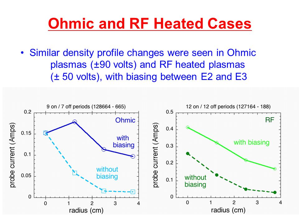 Ohmic and RF Heated Cases Similar density profile changes were seen in Ohmic plasmas (±90 volts) and RF heated plasmas (± 50 volts), with biasing between E2 and E3