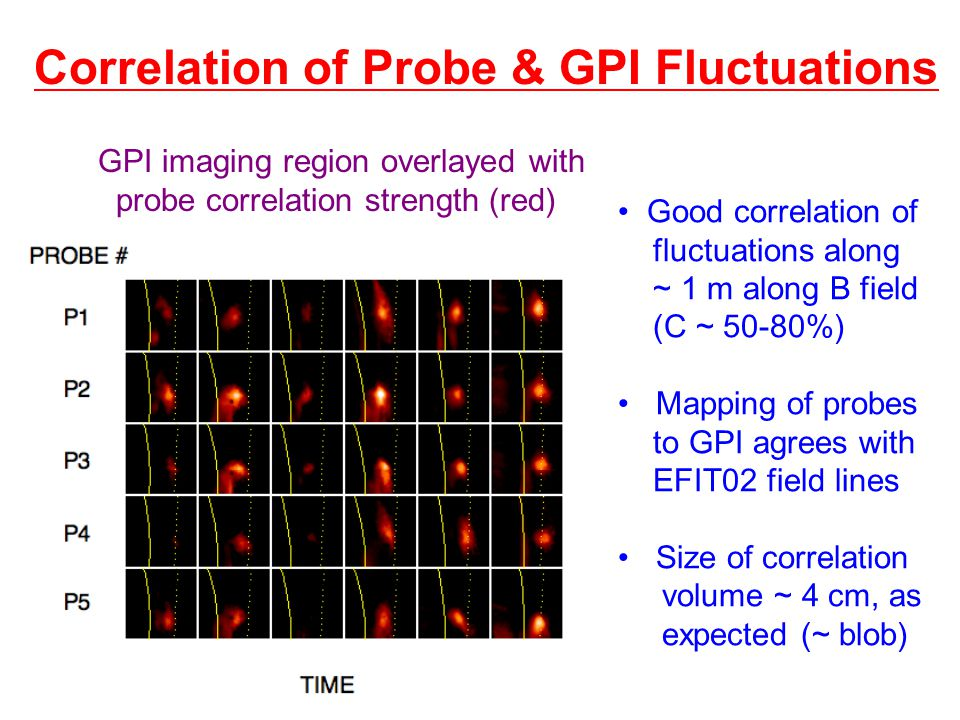 Correlation of Probe & GPI Fluctuations Good correlation of fluctuations along ~ 1 m along B field (C ~ 50-80%) Mapping of probes to GPI agrees with EFIT02 field lines Size of correlation volume ~ 4 cm, as expected (~ blob) GPI imaging region overlayed with probe correlation strength (red)