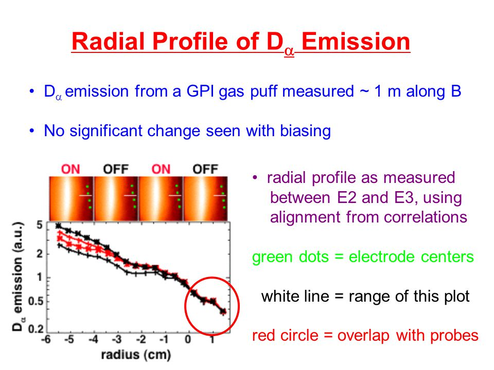 Radial Profile of D  Emission D  emission from a GPI gas puff measured ~ 1 m along B No significant change seen with biasing radial profile as measured between E2 and E3, using alignment from correlations green dots = electrode centers white line = range of this plot red circle = overlap with probes