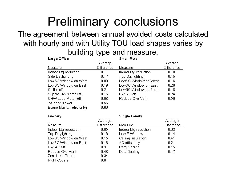 Preliminary conclusions The agreement between annual avoided costs calculated with hourly and with Utility TOU load shapes varies by building type and measure.