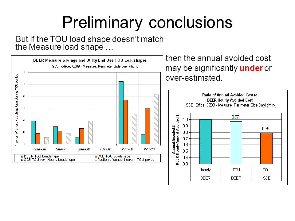 Preliminary conclusions But if the TOU load shape doesn't match the Measure load shape … then the annual avoided cost may be significantly under or over-estimated.