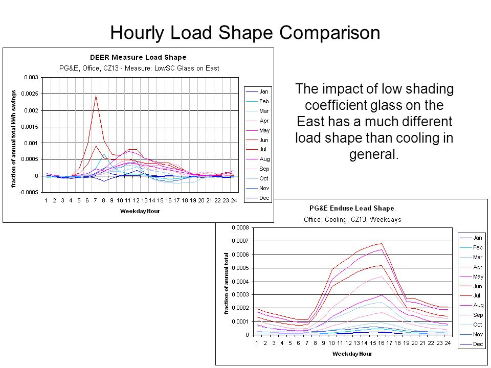 Hourly Load Shape Comparison The impact of low shading coefficient glass on the East has a much different load shape than cooling in general.