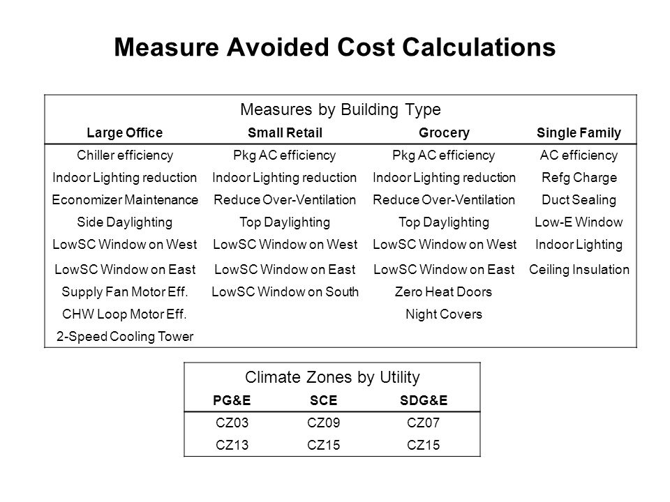 Measure Avoided Cost Calculations Measures by Building Type Large OfficeSmall RetailGrocerySingle Family Chiller efficiencyPkg AC efficiency AC efficiency Indoor Lighting reduction Refg Charge Economizer MaintenanceReduce Over-Ventilation Duct Sealing Side DaylightingTop Daylighting Low-E Window LowSC Window on West Indoor Lighting LowSC Window on East Ceiling Insulation Supply Fan Motor Eff.LowSC Window on SouthZero Heat Doors CHW Loop Motor Eff.Night Covers 2-Speed Cooling Tower Climate Zones by Utility PG&ESCESDG&E CZ03CZ09CZ07 CZ13CZ15