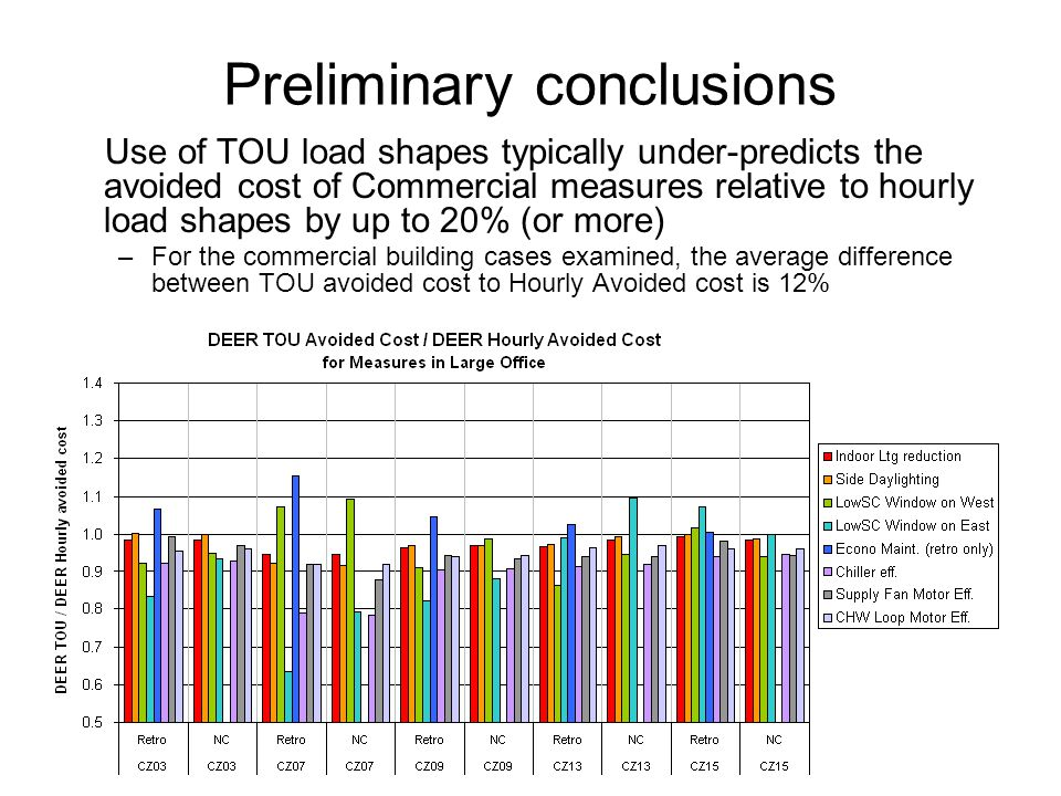 Hourly Load Shape Comparison The impact of low shading coefficient glass on the West has a much different load shape than cooling in general.