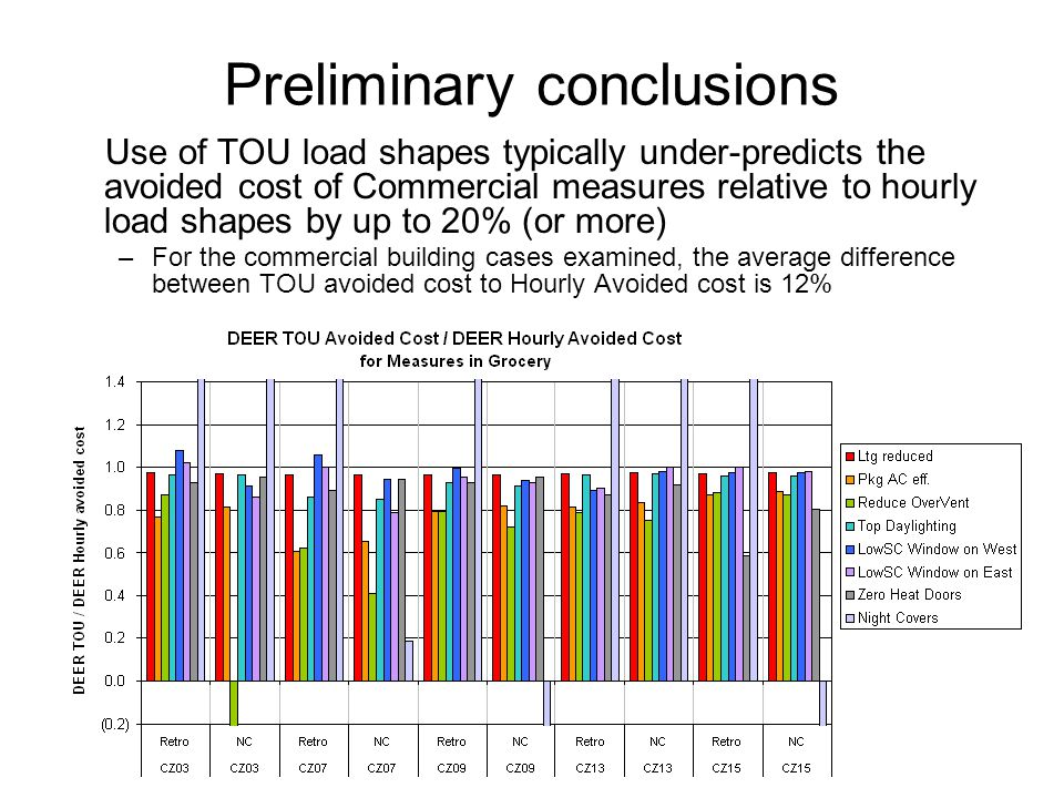 Preliminary conclusions Use of TOU load shapes typically under-predicts the avoided cost of Commercial measures relative to hourly load shapes by up to 20% (or more) –For the commercial building cases examined, the average difference between TOU avoided cost to Hourly Avoided cost is 12%