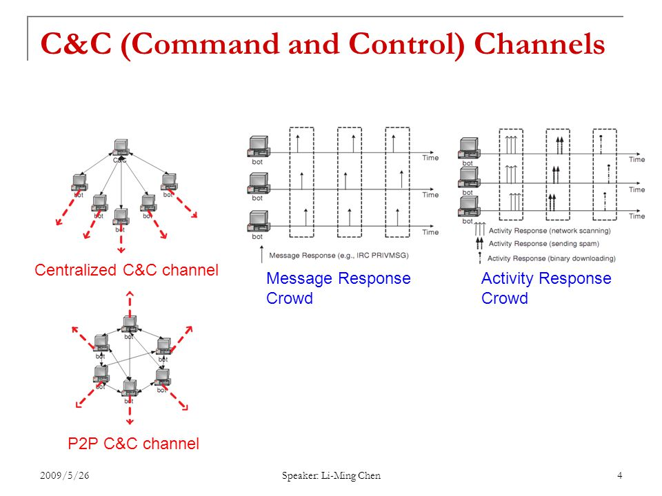 2009/5/26 Speaker: Li-Ming Chen 4 C&C (Command and Control) Channels Centralized C&C channel P2P C&C channel Message Response Crowd Activity Response Crowd