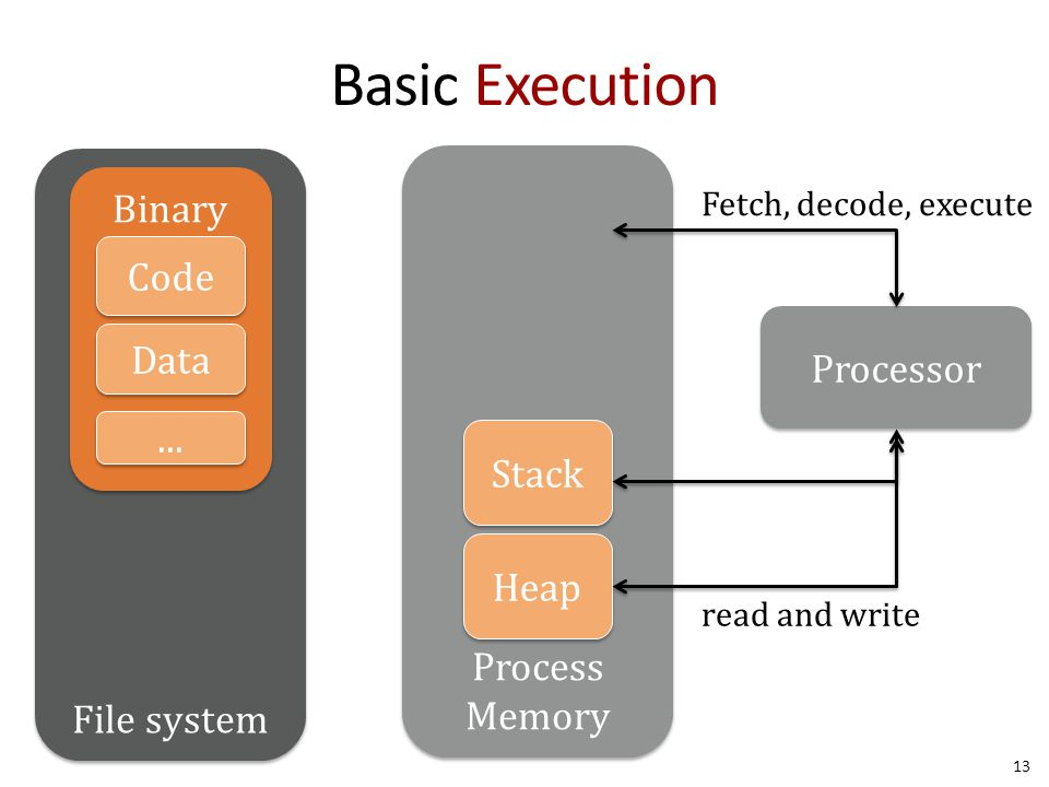 Process Memory File system Basic Execution 13 Binary Code Data...