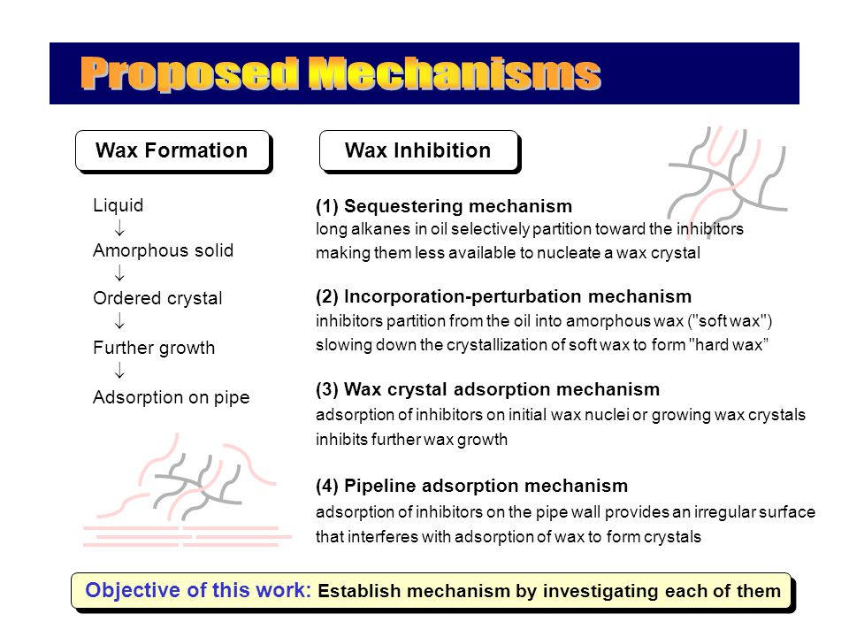 Wax Inhibition Wax Formation Liquid  Amorphous solid  Ordered crystal  Further growth  Adsorption on pipe (1) Sequestering mechanism long alkanes in oil selectively partition toward the inhibitors making them less available to nucleate a wax crystal (2) Incorporation-perturbation mechanism inhibitors partition from the oil into amorphous wax ( soft wax ) slowing down the crystallization of soft wax to form hard wax (3) Wax crystal adsorption mechanism adsorption of inhibitors on initial wax nuclei or growing wax crystals inhibits further wax growth (4) Pipeline adsorption mechanism adsorption of inhibitors on the pipe wall provides an irregular surface that interferes with adsorption of wax to form crystals Objective of this work: Establish mechanism by investigating each of them
