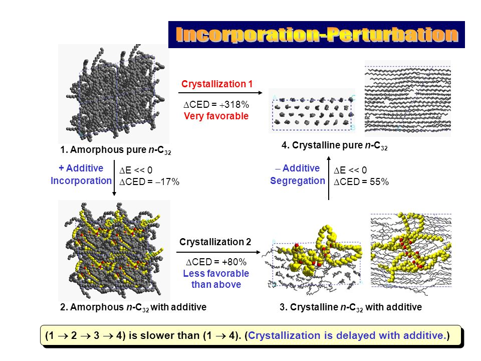  E << 0  CED =  17%  CED =  318% Very favorable + Additive Incorporation Crystallization 1 1.