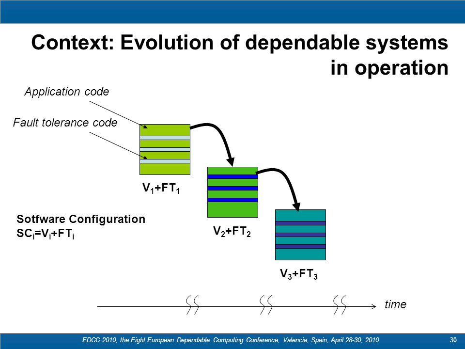 30 Context: Evolution of dependable systems in operation V 1 +FT 1 V 2 +FT 2 V 3 +FT 3 Sotfware Configuration SC i =V i +FT i time Application code Fault tolerance code