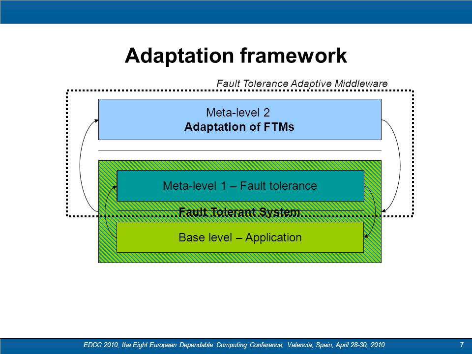 EDCC 2010, the Eight European Dependable Computing Conference, Valencia, Spain, April 28-30, 20107 Fault Tolerant System Adaptation framework Meta-level 2 Adaptation of FTMs Base level – Application Meta-level 1 – Fault tolerance Fault Tolerance Adaptive Middleware