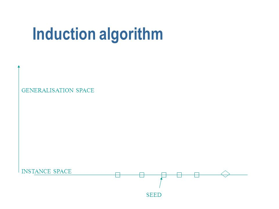Induction algorithm SEED INSTANCE SPACE GENERALISATION SPACE