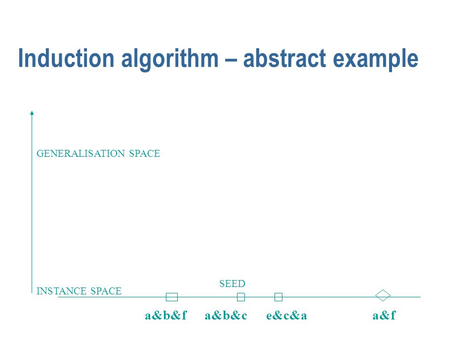 Induction algorithm – abstract example INSTANCE SPACE GENERALISATION SPACE a&b&f a&b&c e&c&a SEED a&f