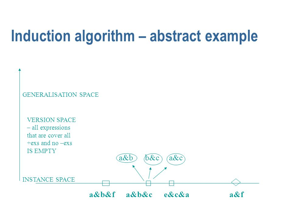 Induction algorithm – abstract example INSTANCE SPACE GENERALISATION SPACE a&b&f a&b&c e&c&a a&b b&c a&c a&f VERSION SPACE – all expressions that are