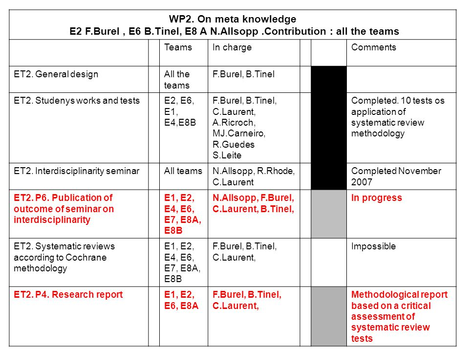 WP2. On meta knowledge E2 F.Burel, E6 B.Tinel, E8 A N.Allsopp.Contribution : all the teams TeamsIn chargeComments ET2. General designAll the teams F.B
