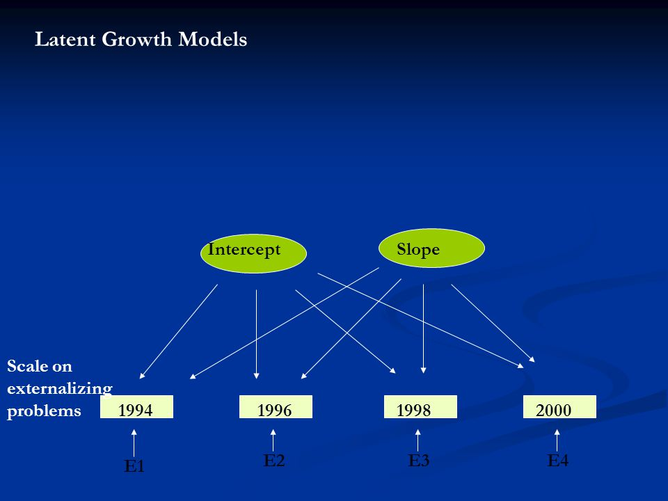 Latent Growth Models Scale on externalizing problems 1994199619982000 Intercept Slope E1 E2E3E4