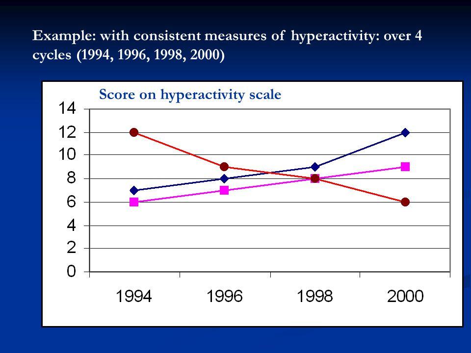 Latent Growth Models Scale on externalizing problems 1994199619982000 Intercept Slope E1 E2E3E4